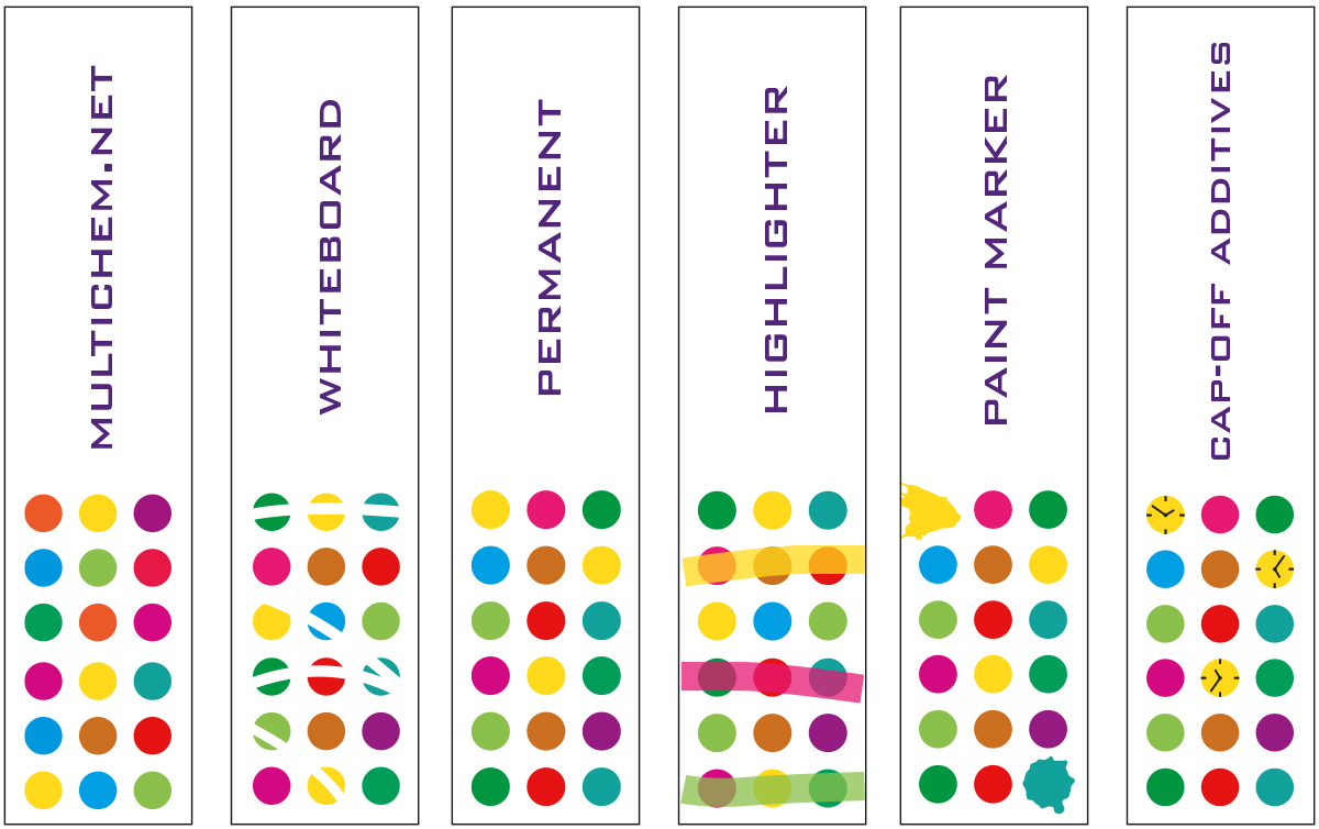Creative design for Multichem - design agency Newcastle